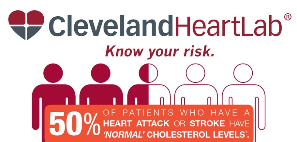 ClevelandHeartLab Know Your Risk